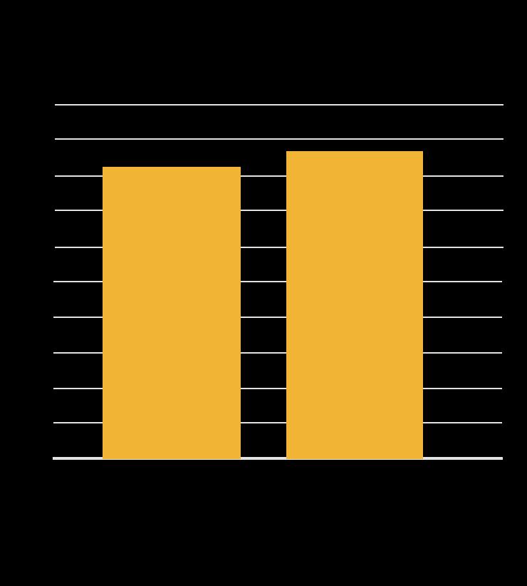 Chart: Patient Reported Improvement