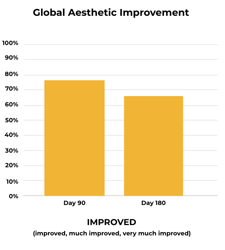 Chart: Global Aesthetic Improvement